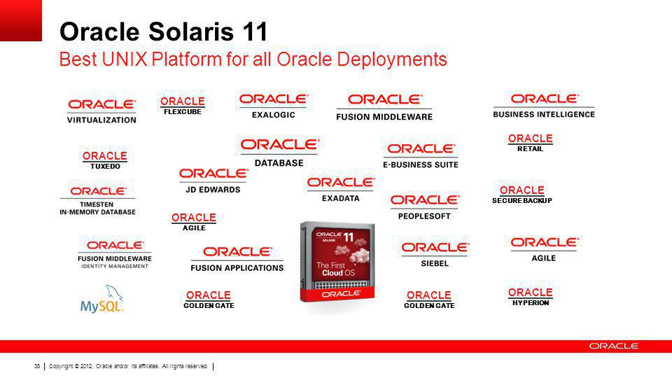 Oracle Solaris 11 Best UNIX Platform for all Oracle Deployments ORACLE