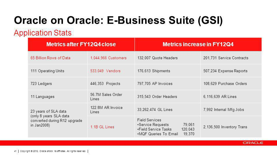 Oracle on Oracle: E-Business Suite (GSI)