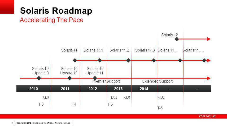 Solaris Roadmap Accelerating The Pace Solaris 12 Solaris 11