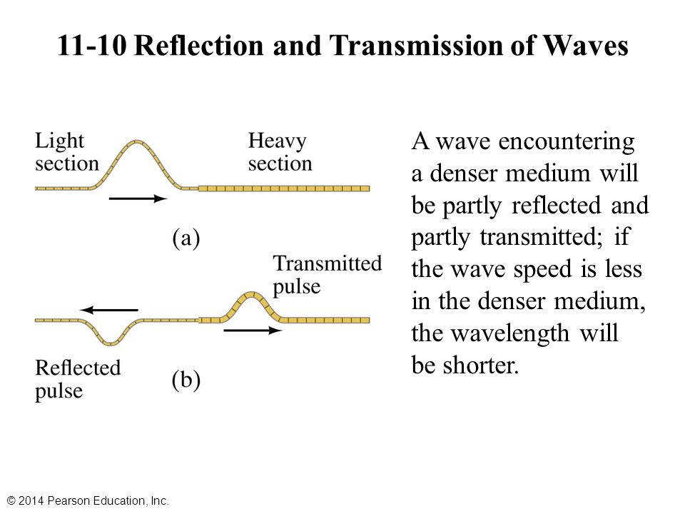 11-10 Reflection and Transmission of Waves