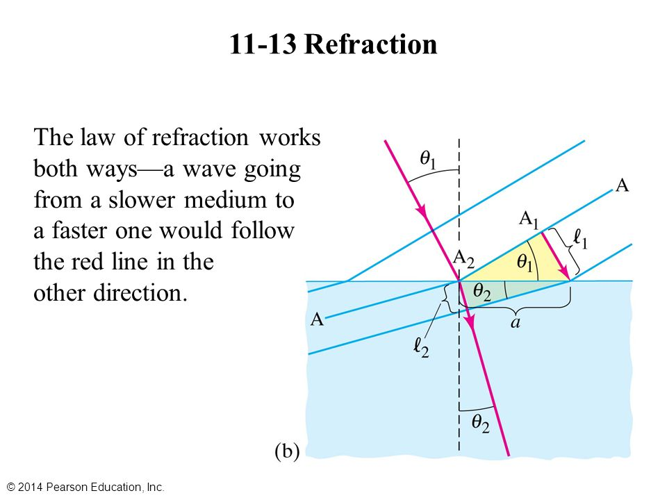 11-13 Refraction