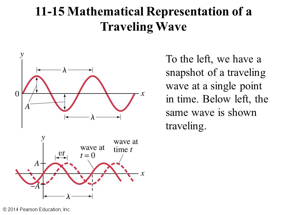 11-15 Mathematical Representation of a Traveling Wave
