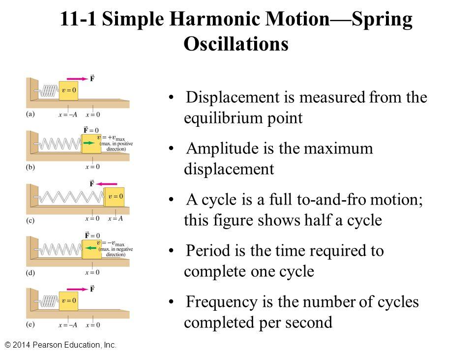11-1 Simple Harmonic Motion—Spring Oscillations