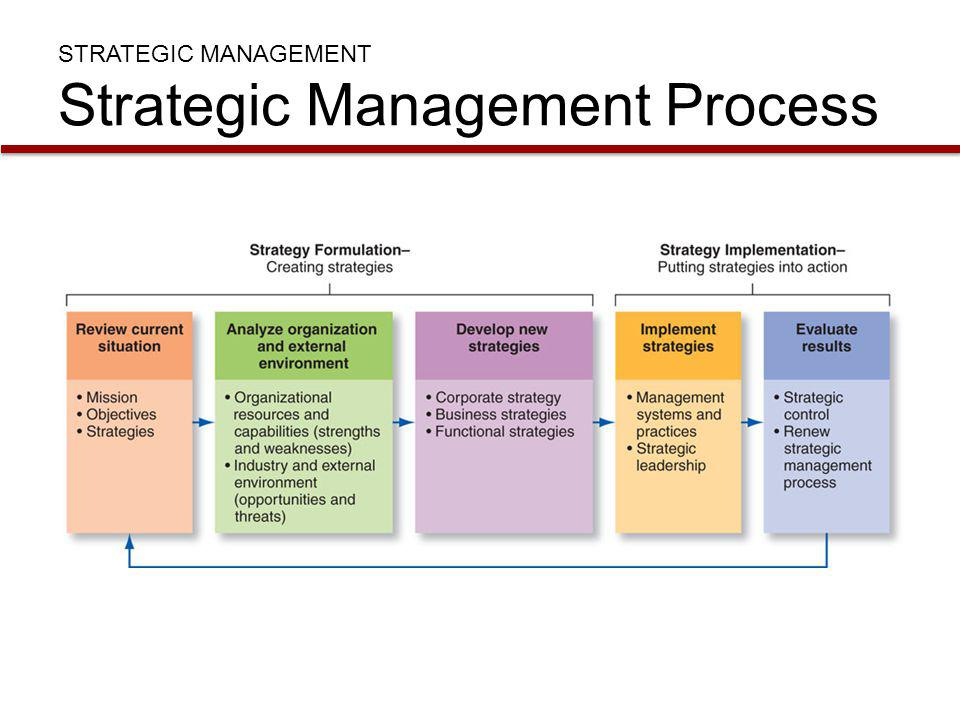Explain the strategic management process