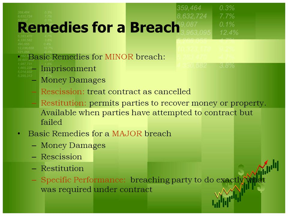 Remedies for a Breach Basic Remedies for MINOR breach: Imprisonment