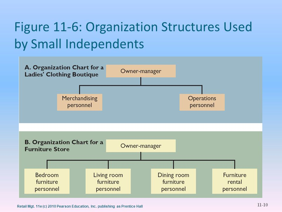Figure 11-6: Organization Structures Used by Small Independents
