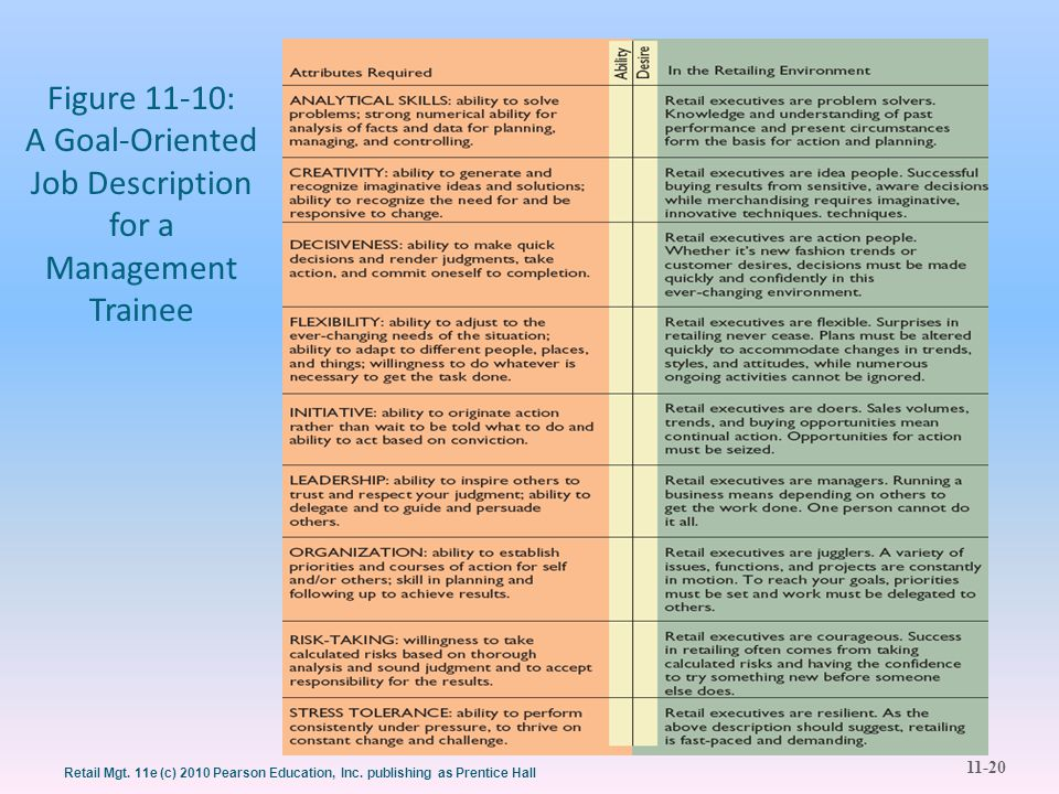 Figure 11-10: A Goal-Oriented Job Description for a Management Trainee