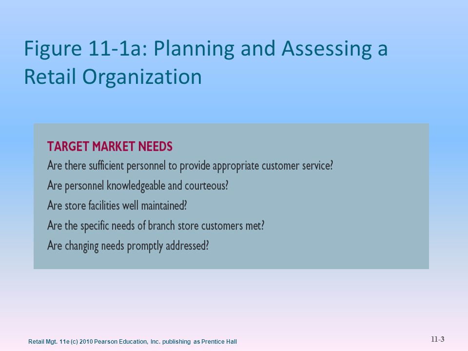 Figure 11-1a: Planning and Assessing a Retail Organization