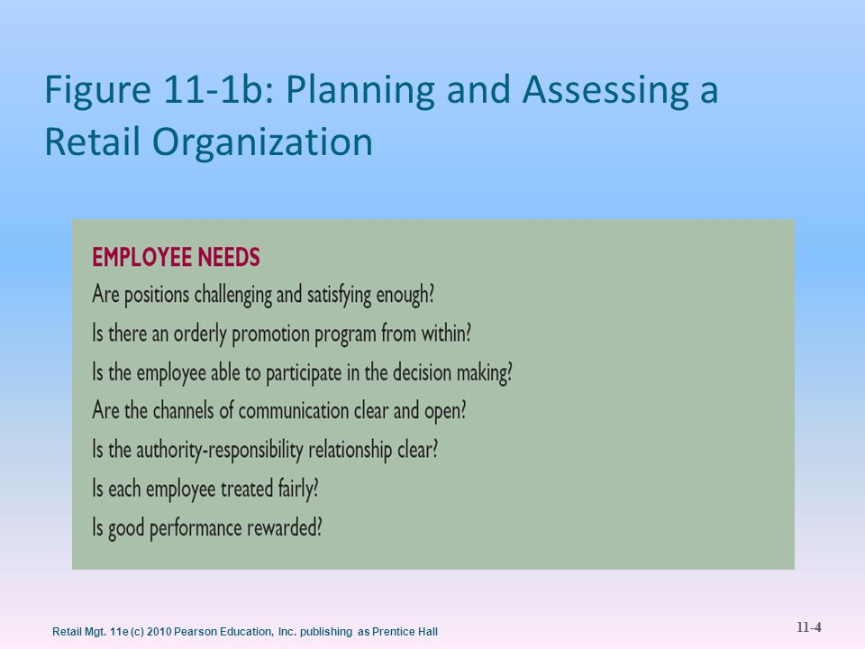 Figure 11-1b: Planning and Assessing a Retail Organization
