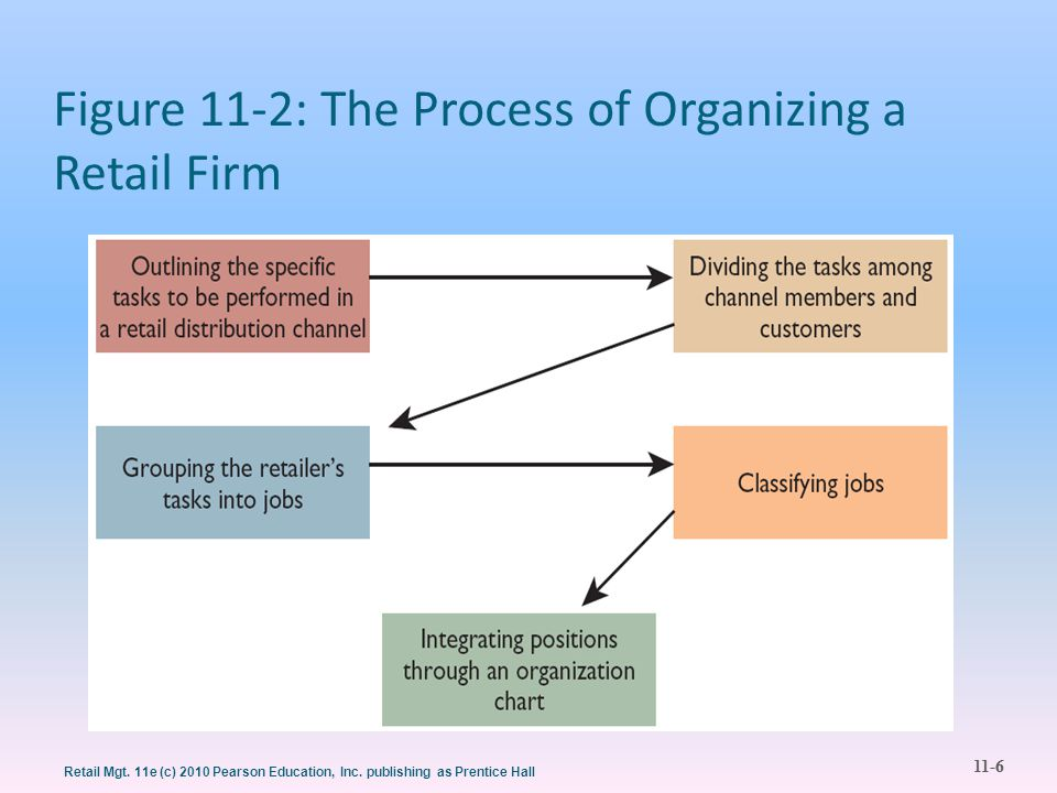Figure 11-2: The Process of Organizing a Retail Firm
