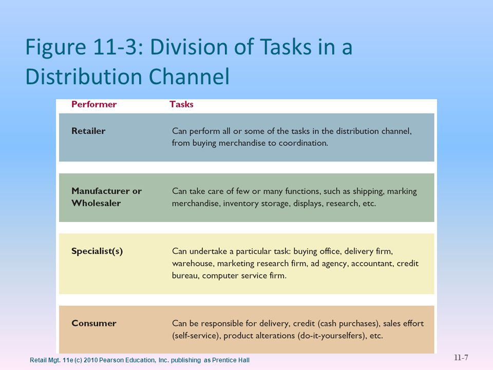 Figure 11-3: Division of Tasks in a Distribution Channel