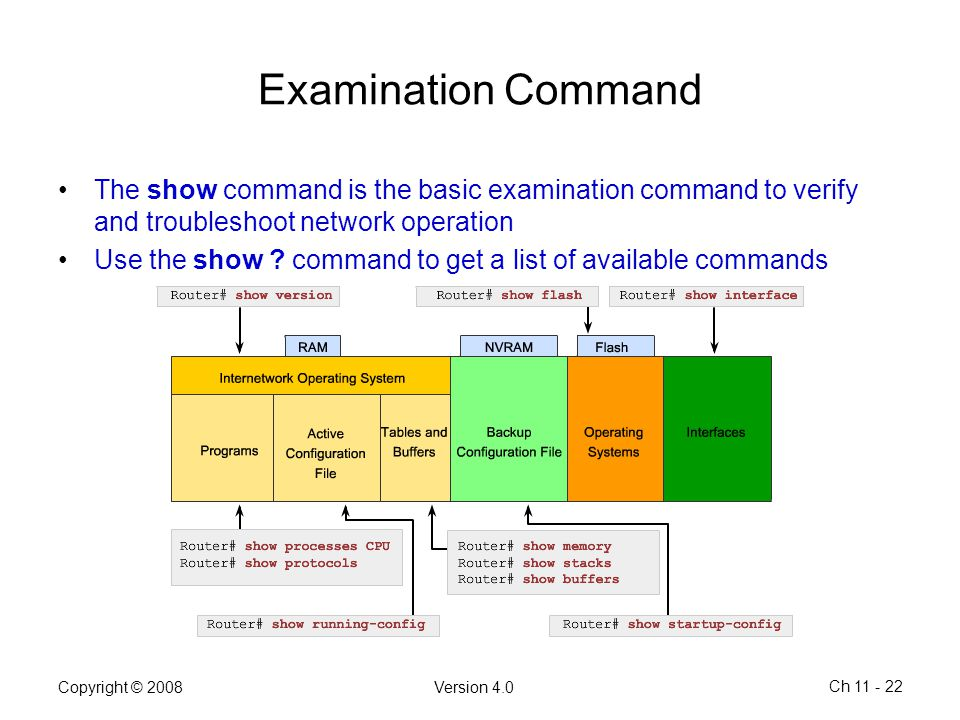 Examination Command The show command is the basic examination command to verify and troubleshoot network operation.