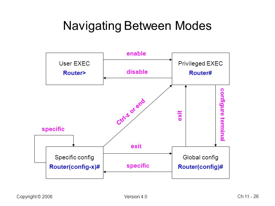 Navigating Between Modes