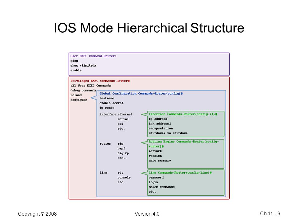 IOS Mode Hierarchical Structure