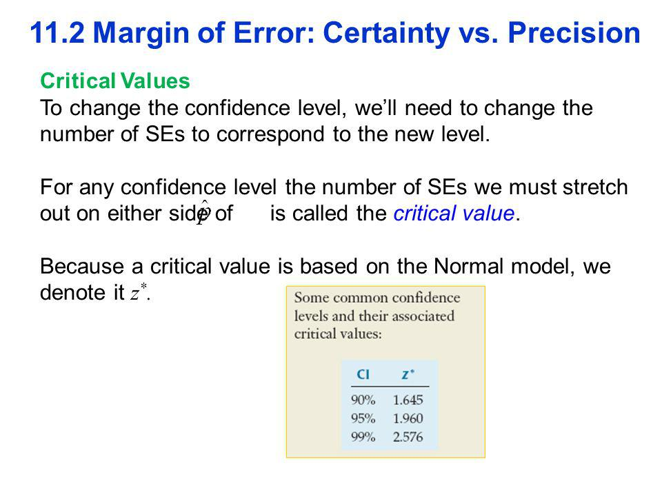 11.2 Margin of Error: Certainty vs. Precision