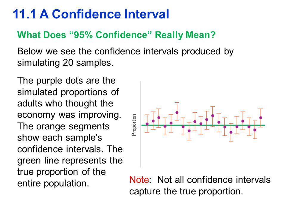 11.1 A Confidence Interval What Does 95% Confidence Really Mean