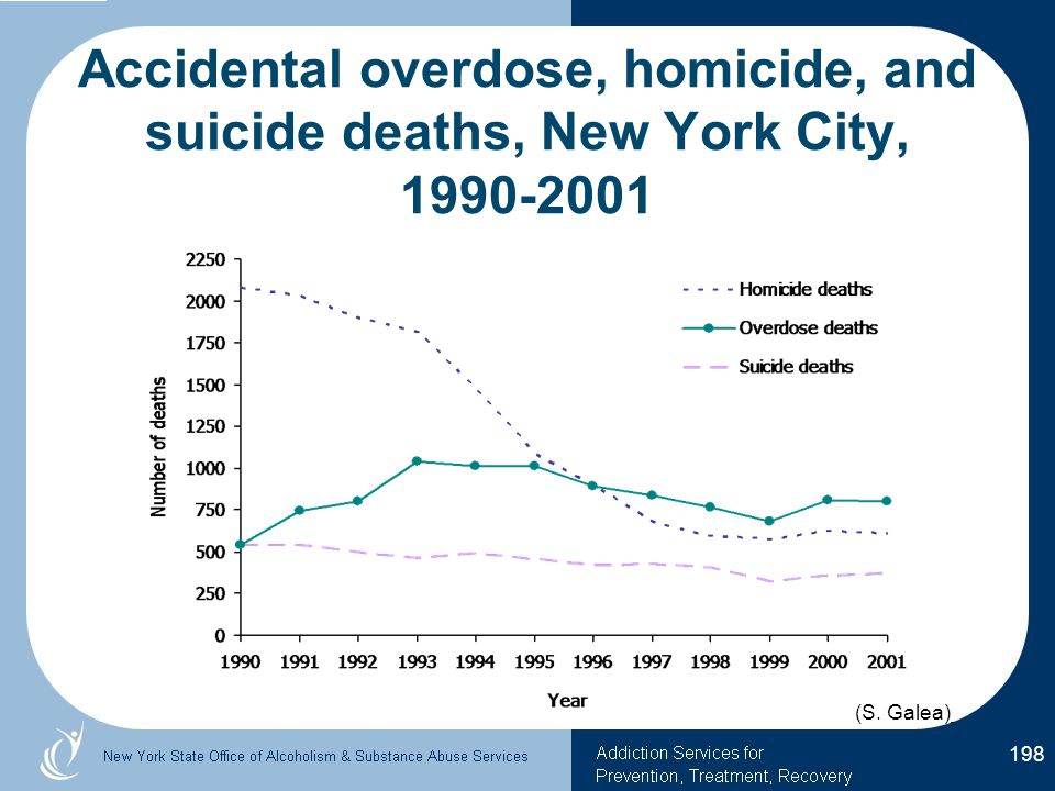 Accidental overdose, homicide, and suicide deaths, New York City, 1990-2001