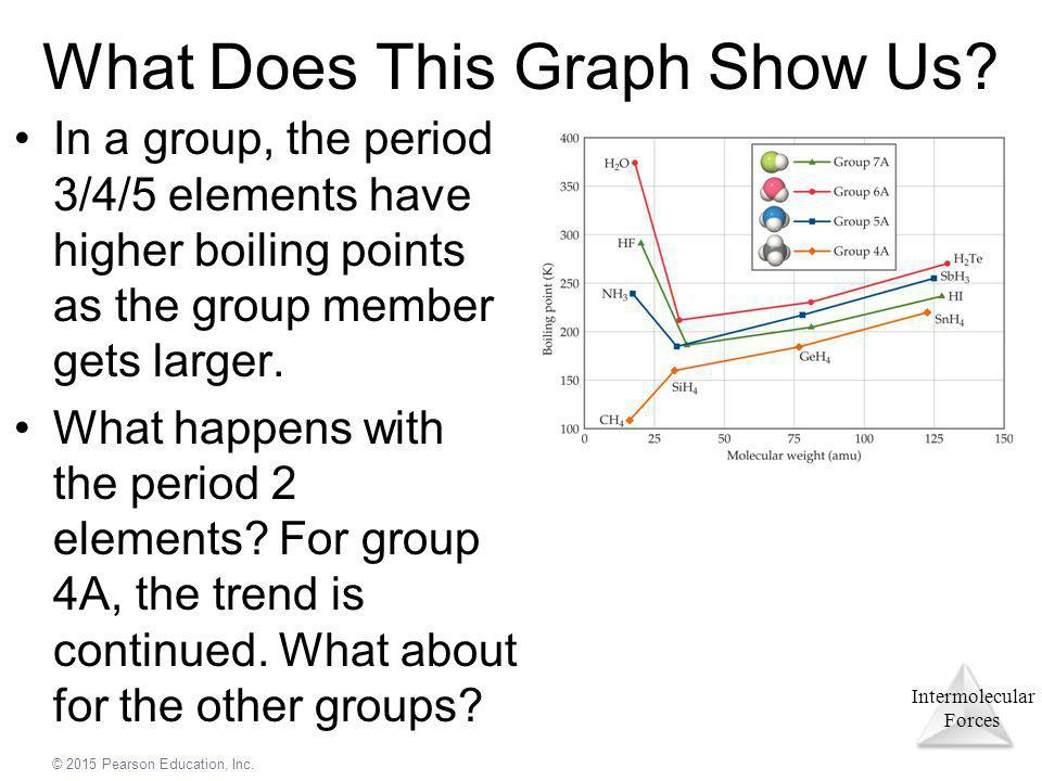 What Does This Graph Show Us
