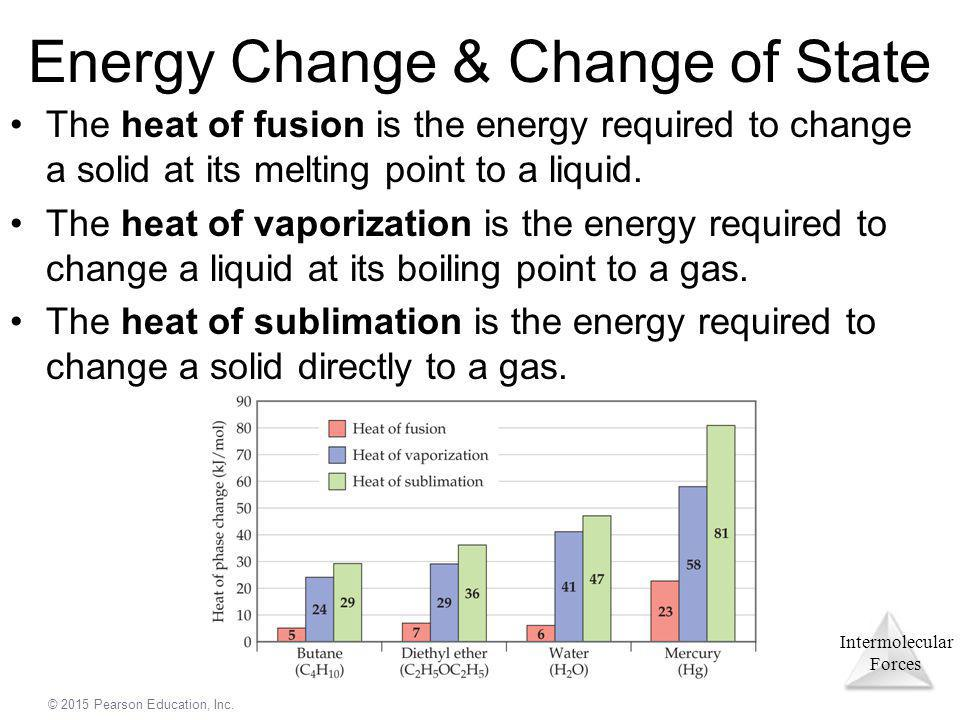 Energy Change & Change of State