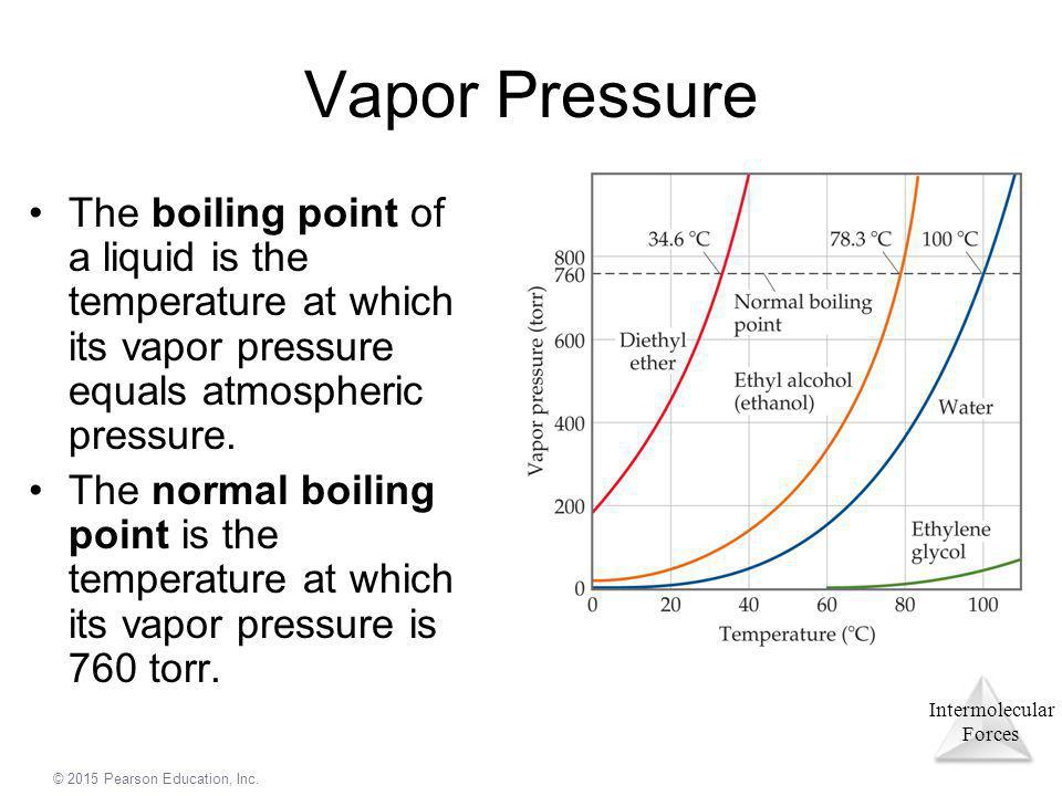 Vapor Pressure The boiling point of a liquid is the temperature at which its vapor pressure equals atmospheric pressure.
