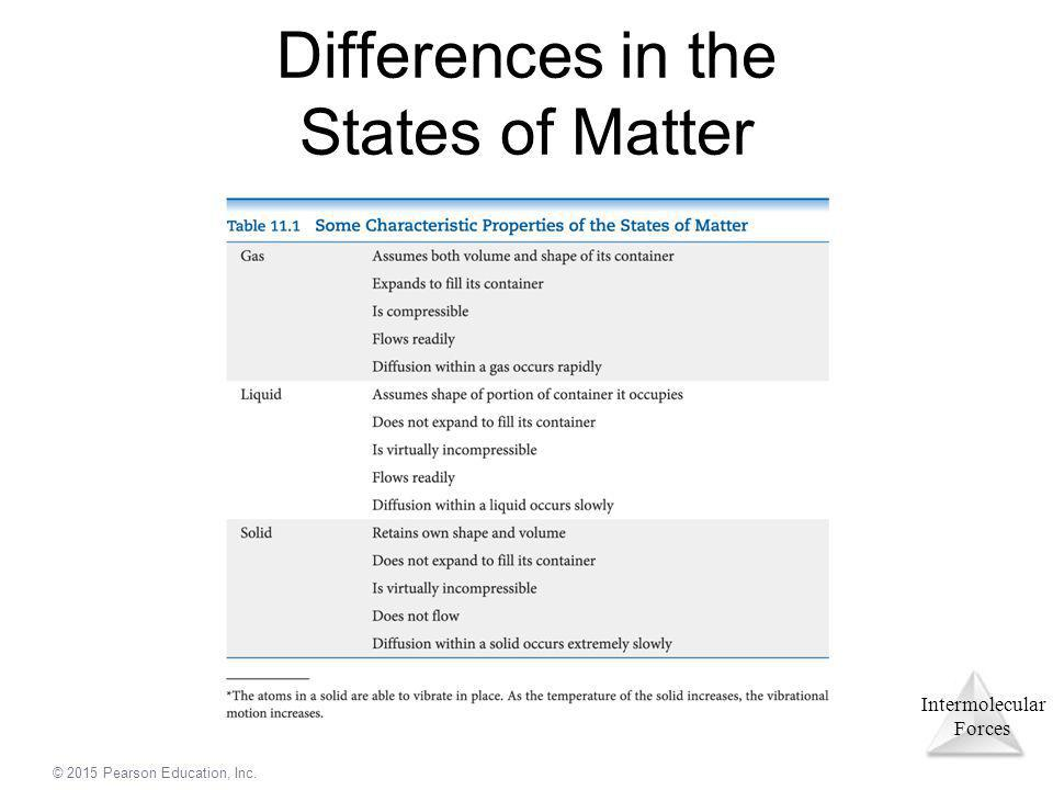 Differences in the States of Matter