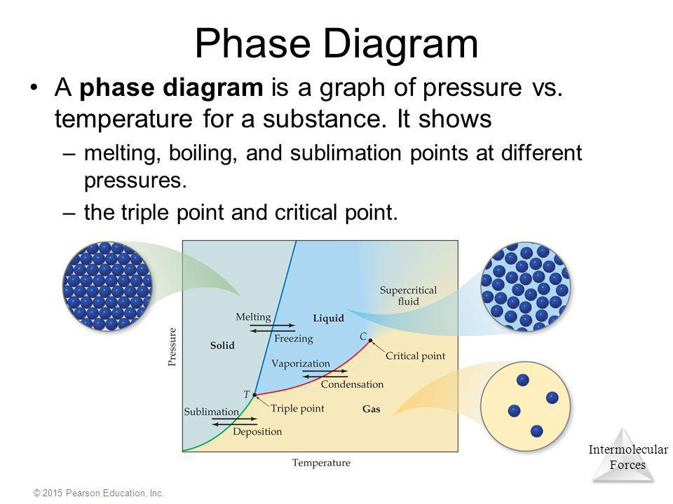 Phase Diagram A phase diagram is a graph of pressure vs. temperature for a substance. It shows.