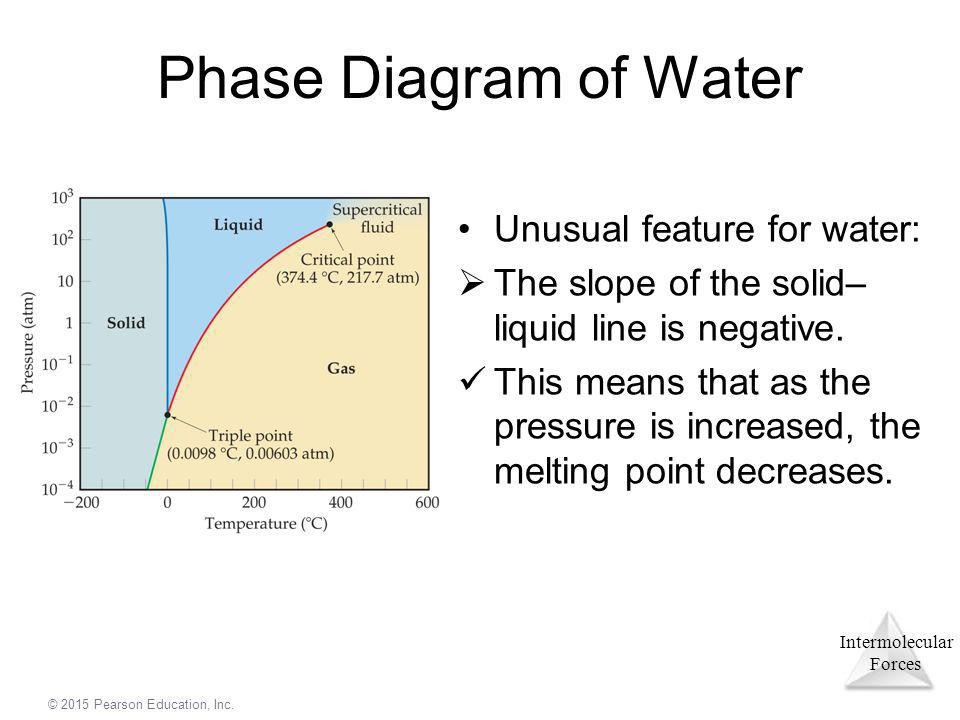 Phase Diagram of Water Unusual feature for water:
