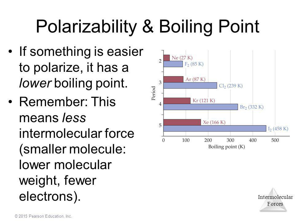Polarizability & Boiling Point