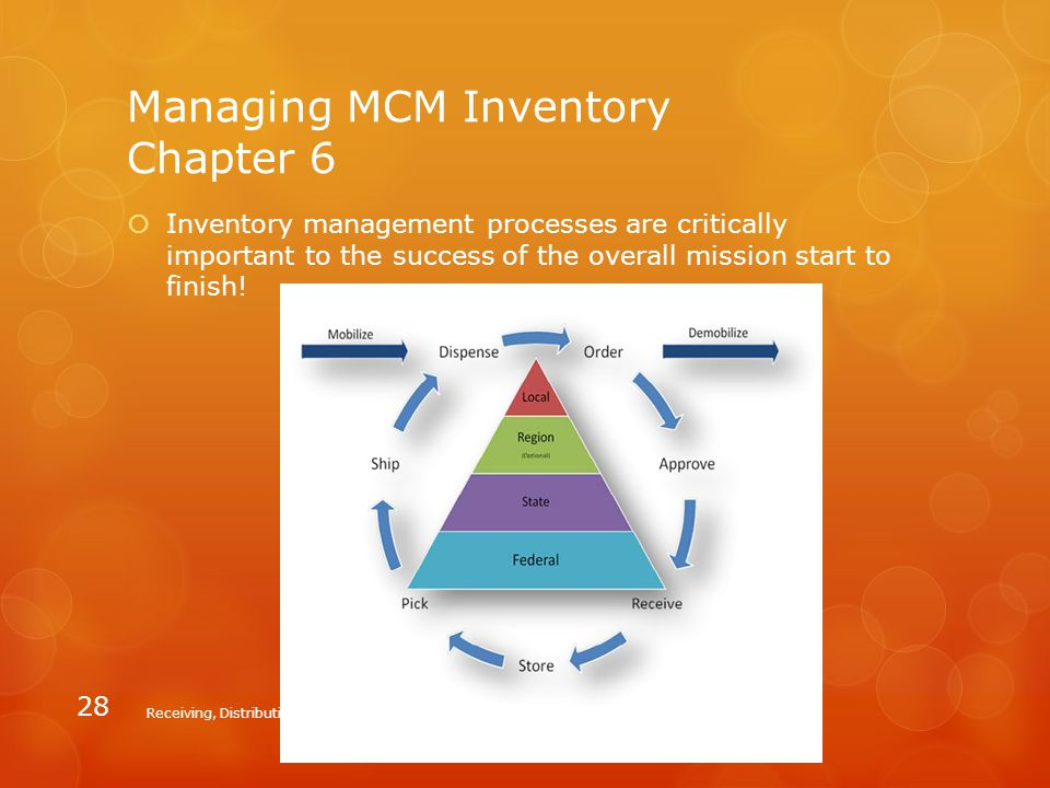 Managing MCM Inventory Chapter 6