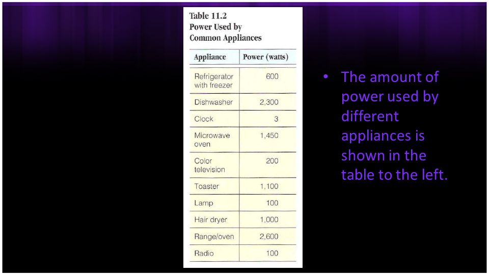 The amount of power used by different appliances is shown in the table to the left.