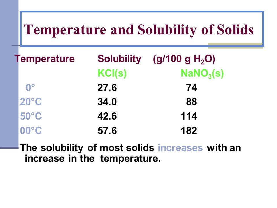 Temperature and Solubility of Solids