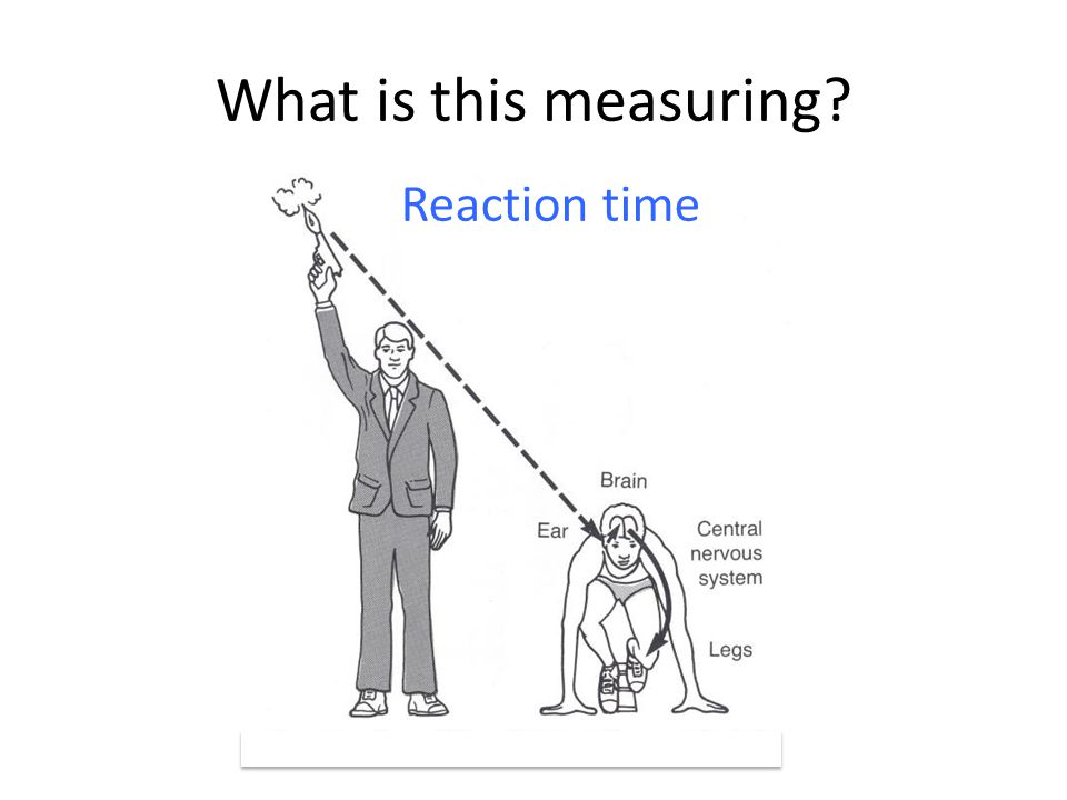 What is this measuring Reaction time