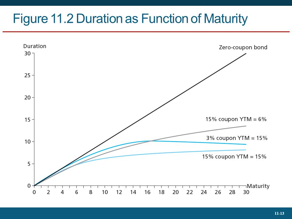 Figure 11.2 Duration as Function of Maturity