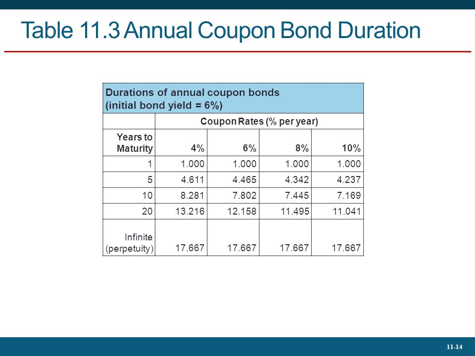 Table 11.3 Annual Coupon Bond Duration