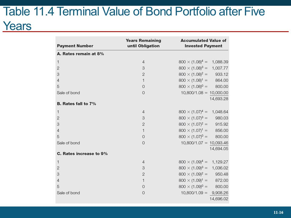 Table 11.4 Terminal Value of Bond Portfolio after Five Years