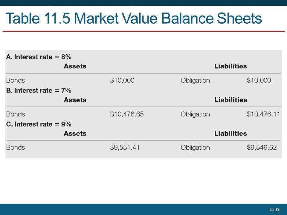Table 11.5 Market Value Balance Sheets
