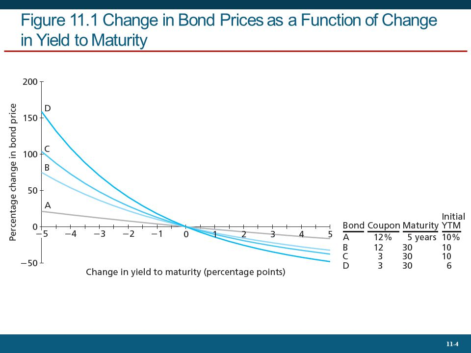 Figure 11.1 Change in Bond Prices as a Function of Change in Yield to Maturity