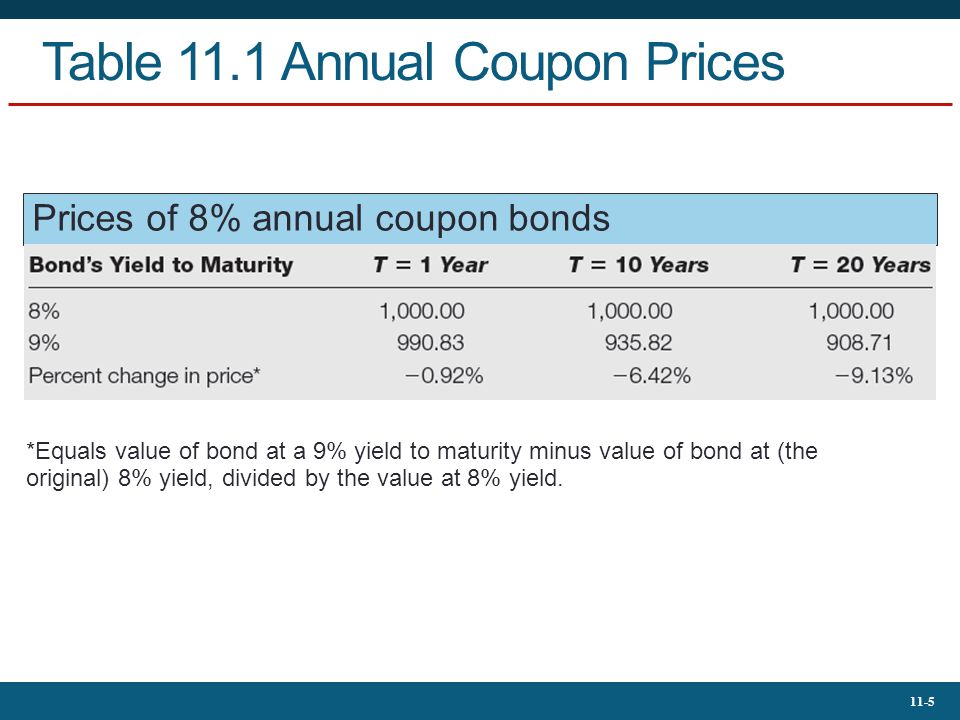 Table 11.1 Annual Coupon Prices