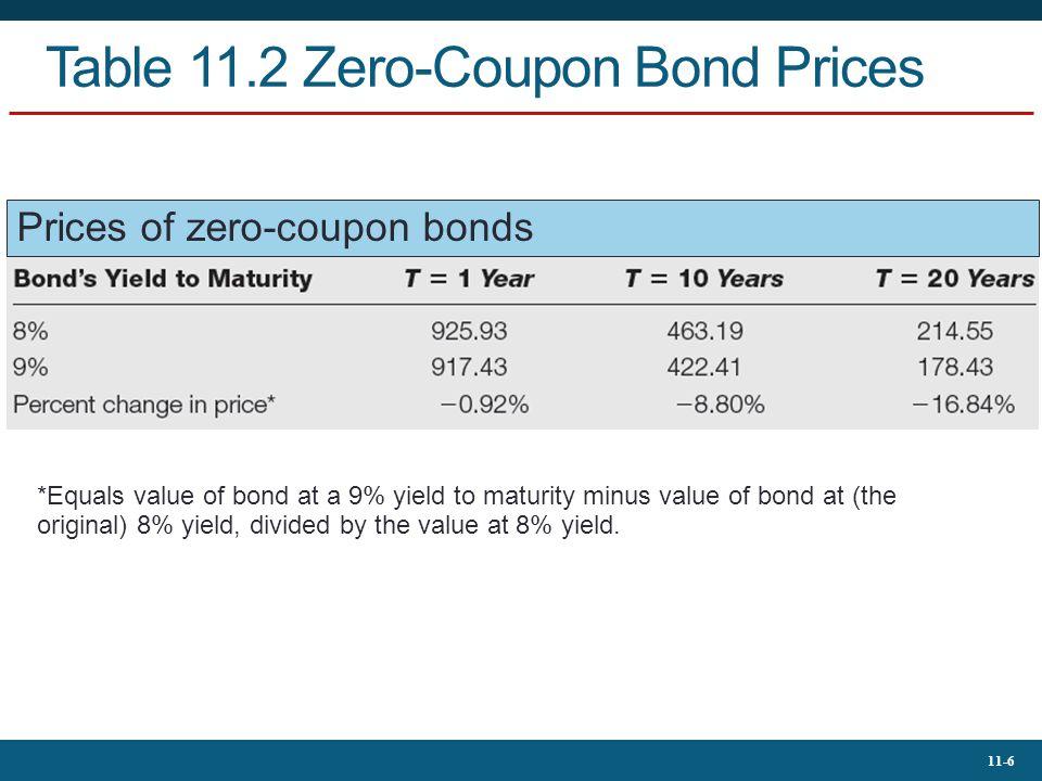 Table 11.2 Zero-Coupon Bond Prices