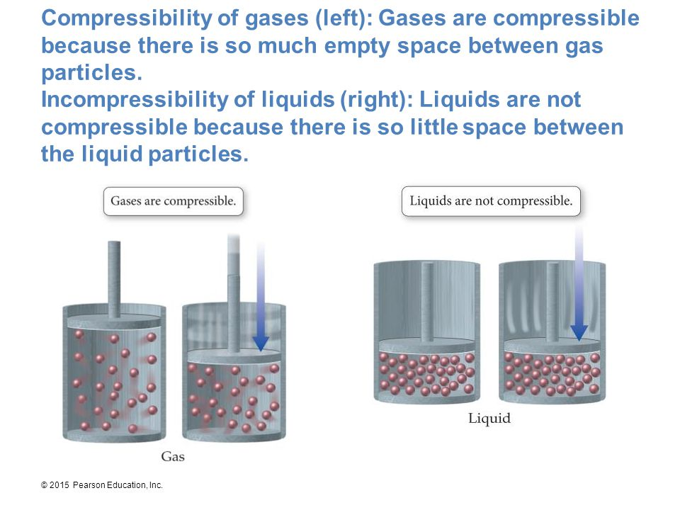 Compressibility of gases (left): Gases are compressible because there is so much empty space between gas particles.