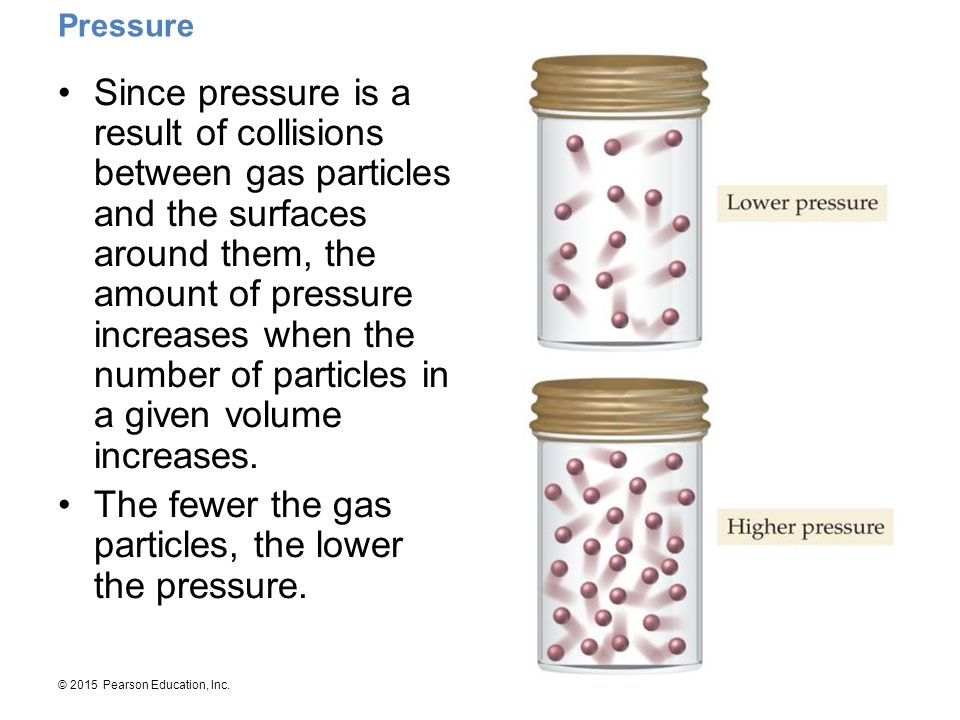 The fewer the gas particles, the lower the pressure.