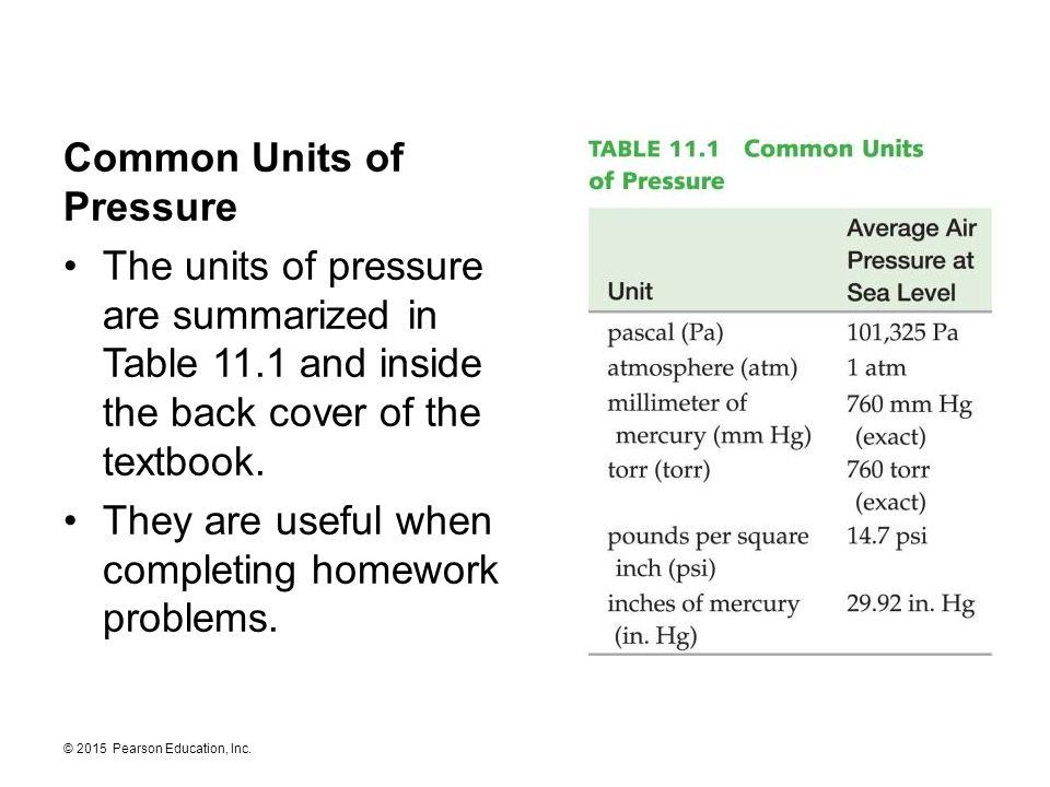 Common Units of Pressure