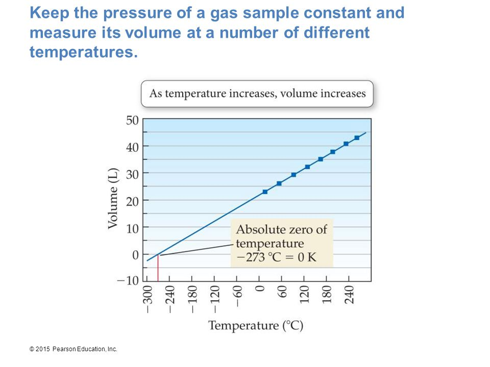 Keep the pressure of a gas sample constant and measure its volume at a number of different temperatures.