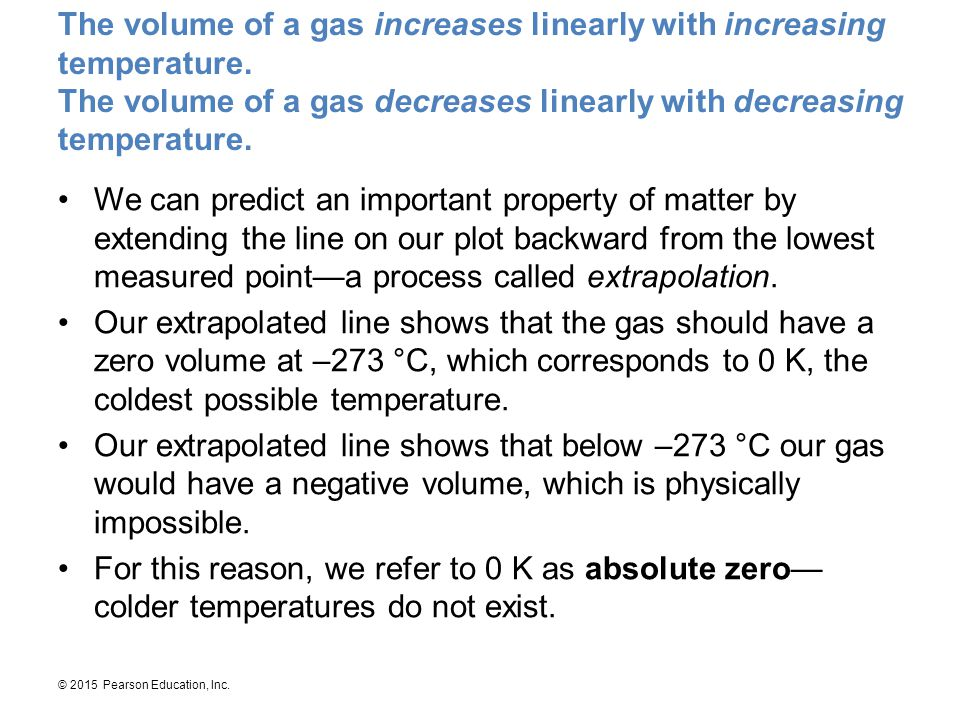 The volume of a gas increases linearly with increasing temperature