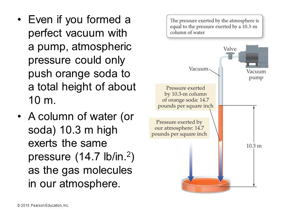 Even if you formed a perfect vacuum with a pump, atmospheric pressure could only push orange soda to a total height of about 10 m.