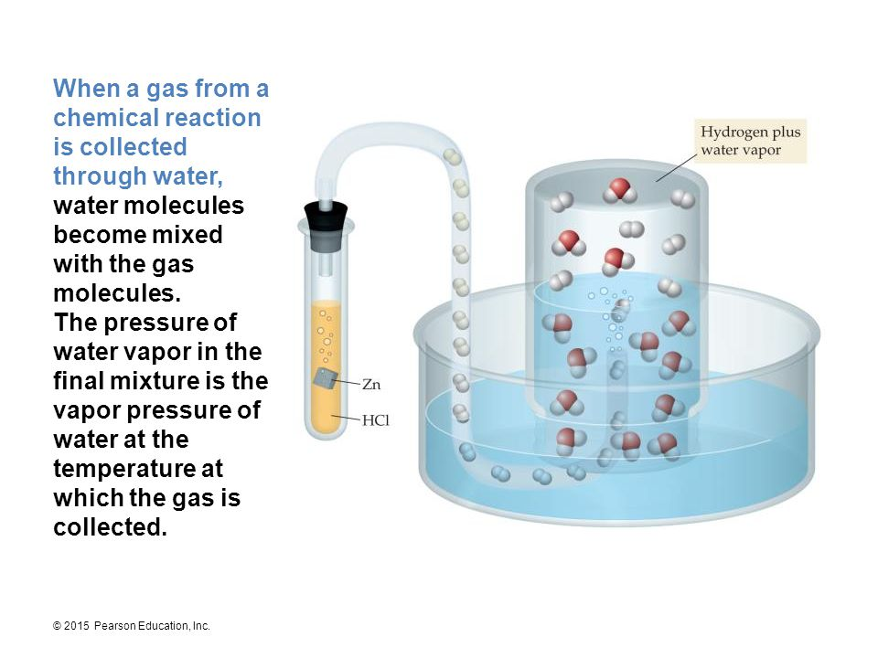 When a gas from a chemical reaction is collected through water, water molecules become mixed with the gas molecules.