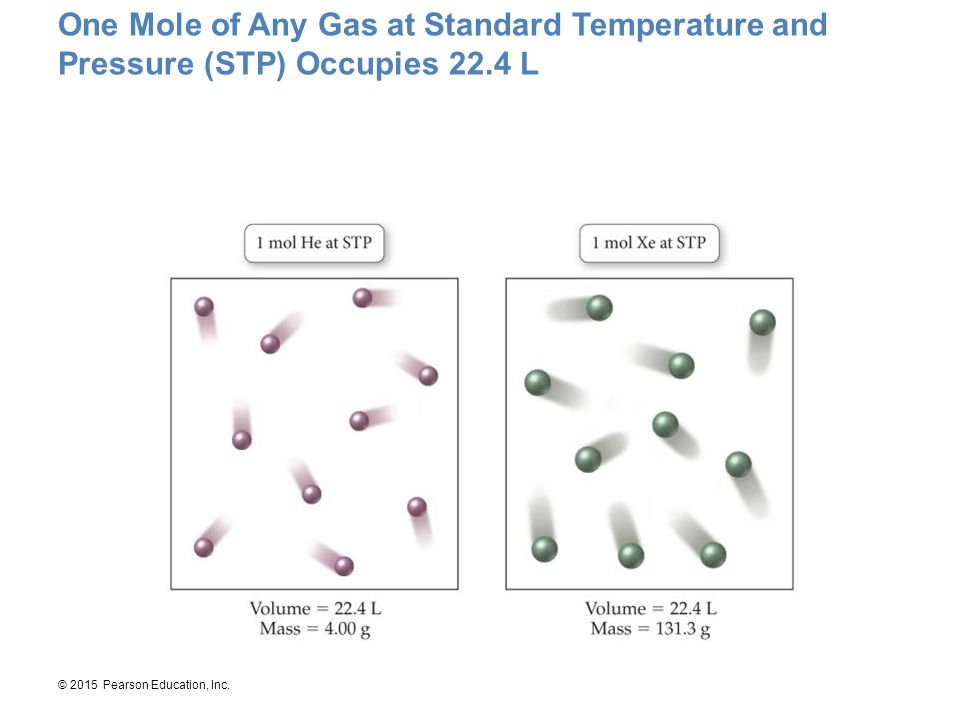 One Mole of Any Gas at Standard Temperature and Pressure (STP) Occupies 22.4 L