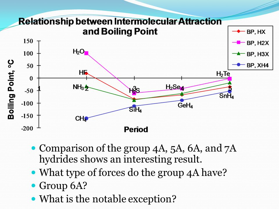 Comparison of the group 4A, 5A, 6A, and 7A hydrides shows an interesting result.