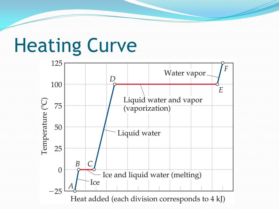 Heating Curve
