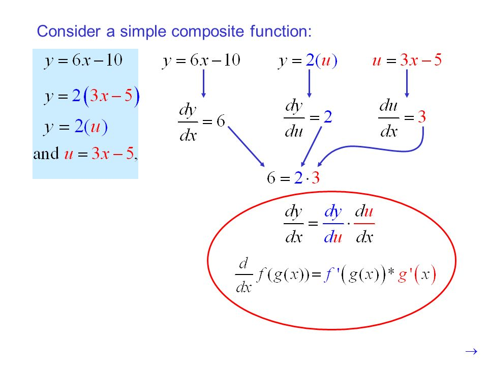 Consider a simple composite function: